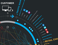Thinkwrap Commerce: Data Visualisation