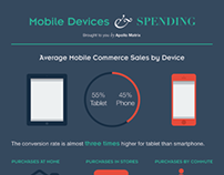 mCommerce Infographic