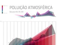 Infografia: Poluição Atmosférica