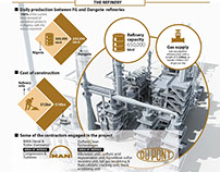 All about Dangote Refinery