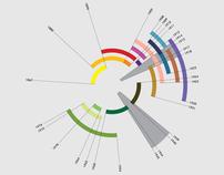 ToMA - Timeline of Modern Art
