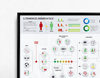 Infographic map of Workplace harassment