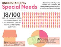 Understanding Special Needs | HS Senior Project