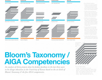 Bloom's Taxonomy/AIGA Competencies