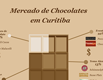 Infográfico do mercado de chocolate CTBA