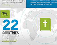 NCF Direct Mail Infographic
