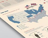 Civil War Infographic