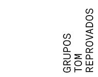 Grupos Tom Reprovados
