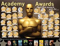 Infografía de Los Premios de la Academia