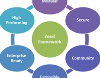 Hire Zend Developers for Productive Development Service