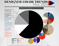 Fall Fashion Infographic 2011