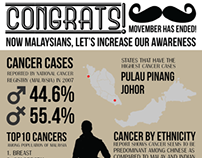 Infographic of Cancer Statistics in Malaysia