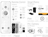 Remote Control Design and Semantic Studies