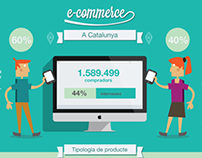 E-commerce a Catalunya - Infographic