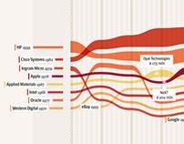 Visual Data - La Lettura #22 - Corriere della Sera