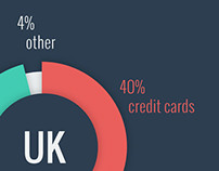 MCommerce in UK and US, infographic