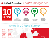 UniCredit Foundation - Infographic