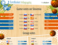 Eurobasket infographic