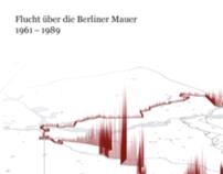 Flucht über die Berliner Mauer 1961–1989