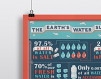 Infographic: Earth's Water