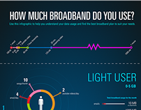 Infographic - 'How much broadband do you use?'