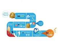 Presentation + Infographics