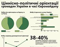 Інфографіка / Євромайдан