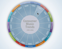 Consumer Music Trends