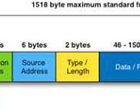Ethernet Frames, Data Packets, and Type Codes