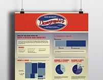 SFSU DAI Demographic Infographic