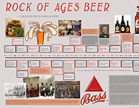 Infographic: Bass Beer 1777 to 2013