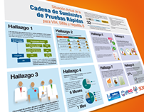 Infografía SCMS/USAID
