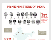 Infograph - Prime Ministers of India