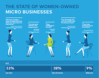 Woman-owned Micro Businesses Trends