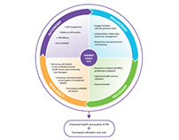 AETNA - Integrated Care Management