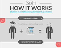 SoFi - How it works