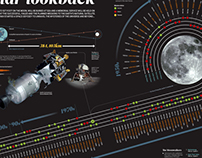 A Lunar Lookback