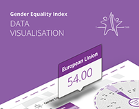 Gender Equality Index - Data Visualisation