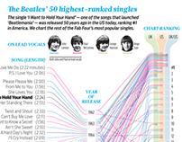 Beatles Top 50 Singles