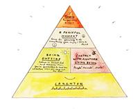 Daily Life Pyramid