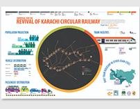 Mass Transit System Communication- Karachi Railway