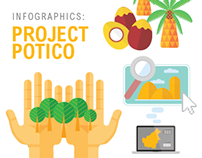 Infographic: POTICO Project World Resources Institute on Behance