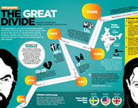 The great divide - Infographic