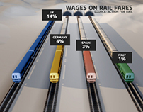 WAGES ON RAIL FARES
