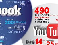Infografía Facebook VS Youtube