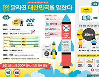 1950-2013 Development of Korea