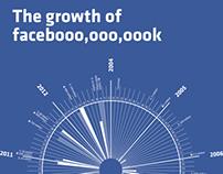 Facebook infograph
