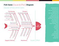 Fishbone Diagram-Lifeline Online Portal