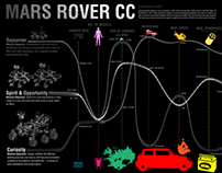 Infographic: Mars Rover Comparison Chart
