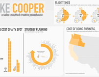 Drake Cooper Infographic